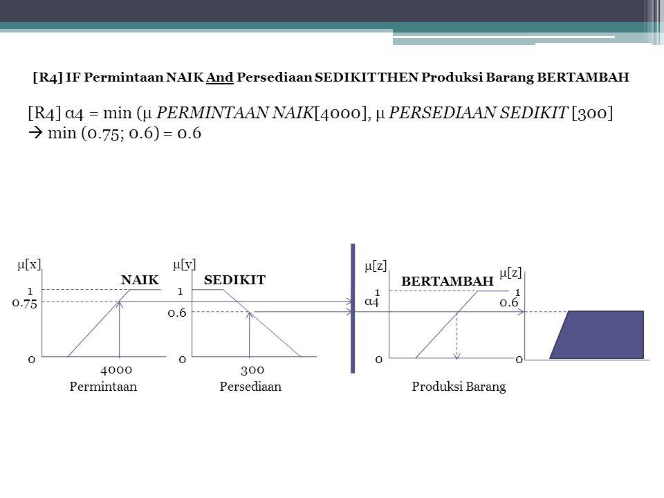 [R4] α4 = min (μ PERMINTAAN NAIK[4000], μ PERSEDIAAN SEDIKIT [300]